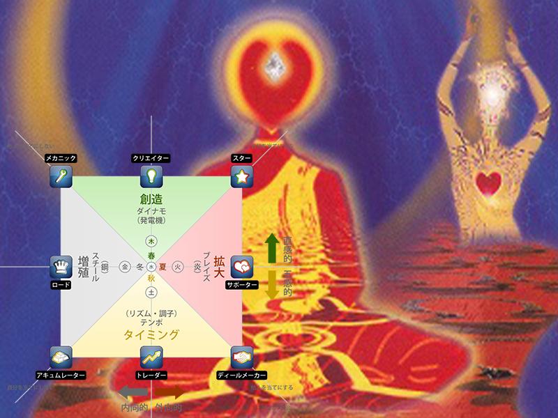 ゾルバ、Buddha、ウエルスダイナミクス