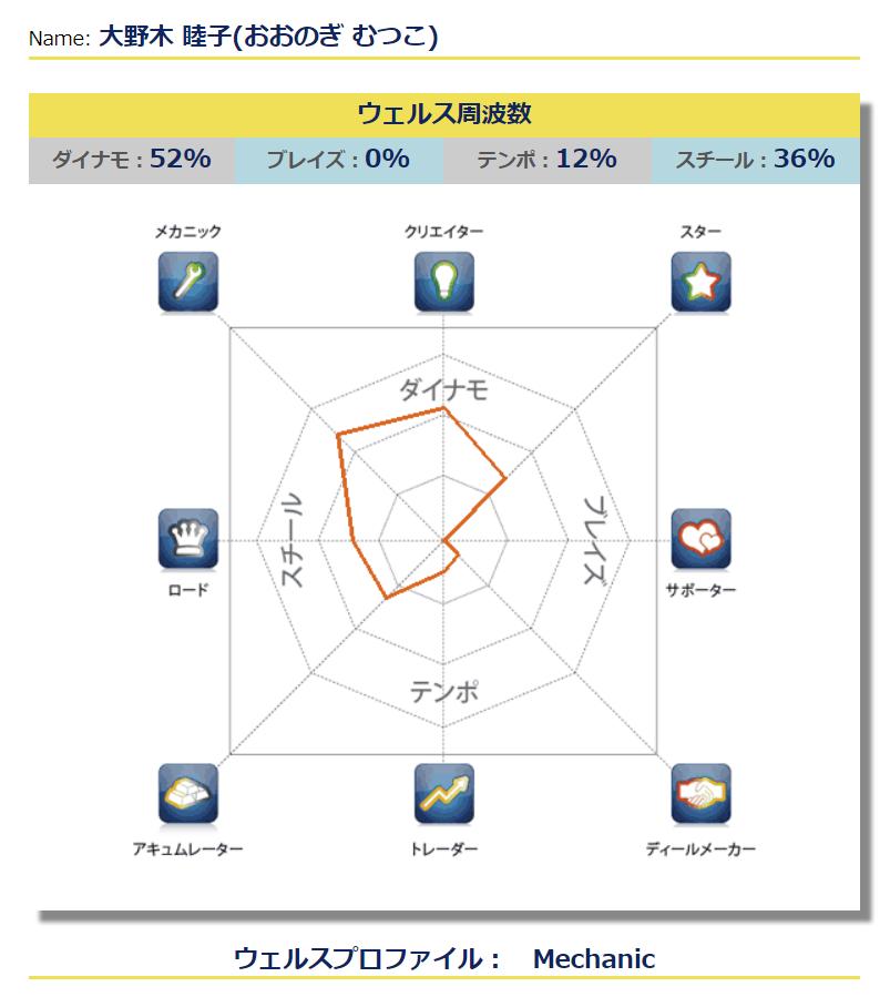大野木睦子のプロファイル:メカニック