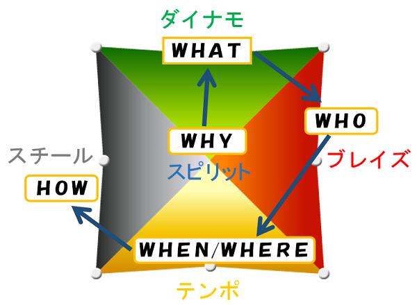 5つの周波数(質問の順番)