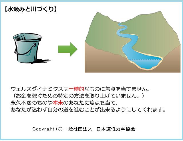 水汲みと川づくり