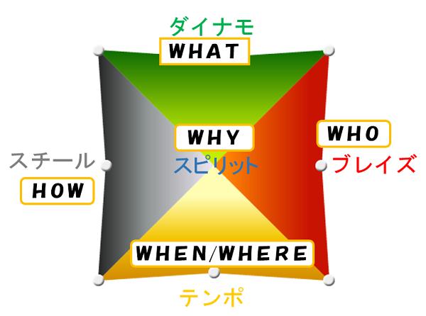 5つの周波数(質問)